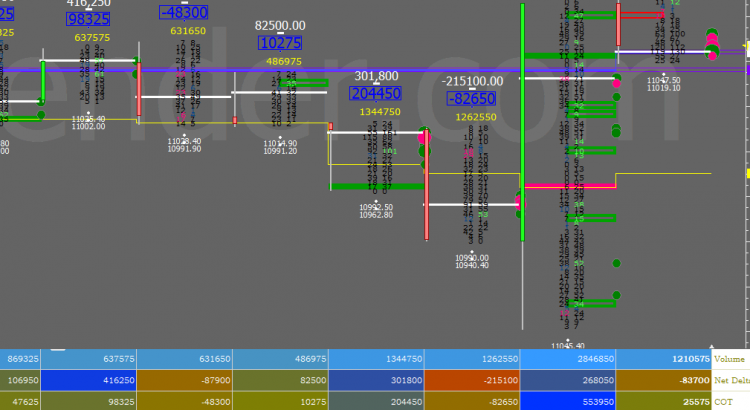 Order Flow charts dated 15th Oct 1