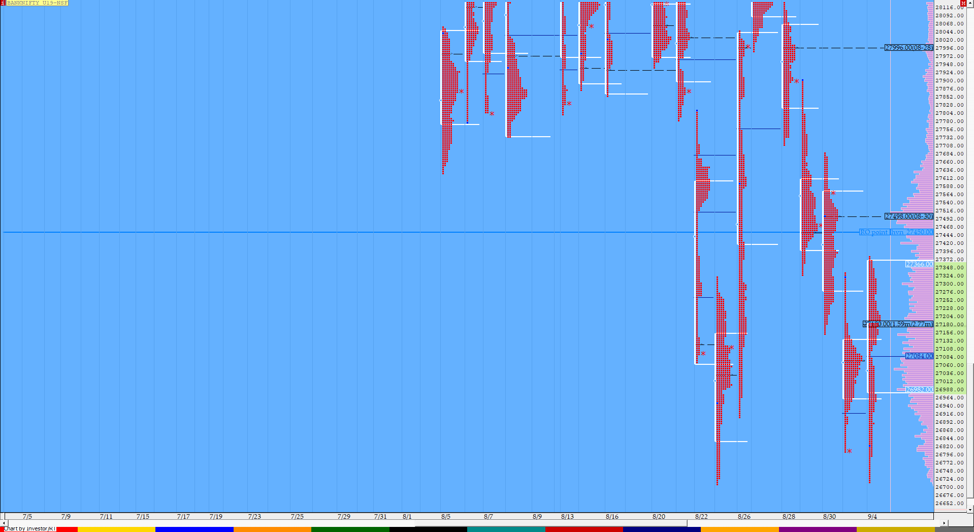 Market Profile Analysis dated 4th September 3