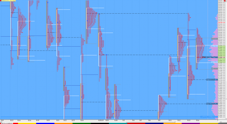 Market Profile Analysis dated 16th September 1