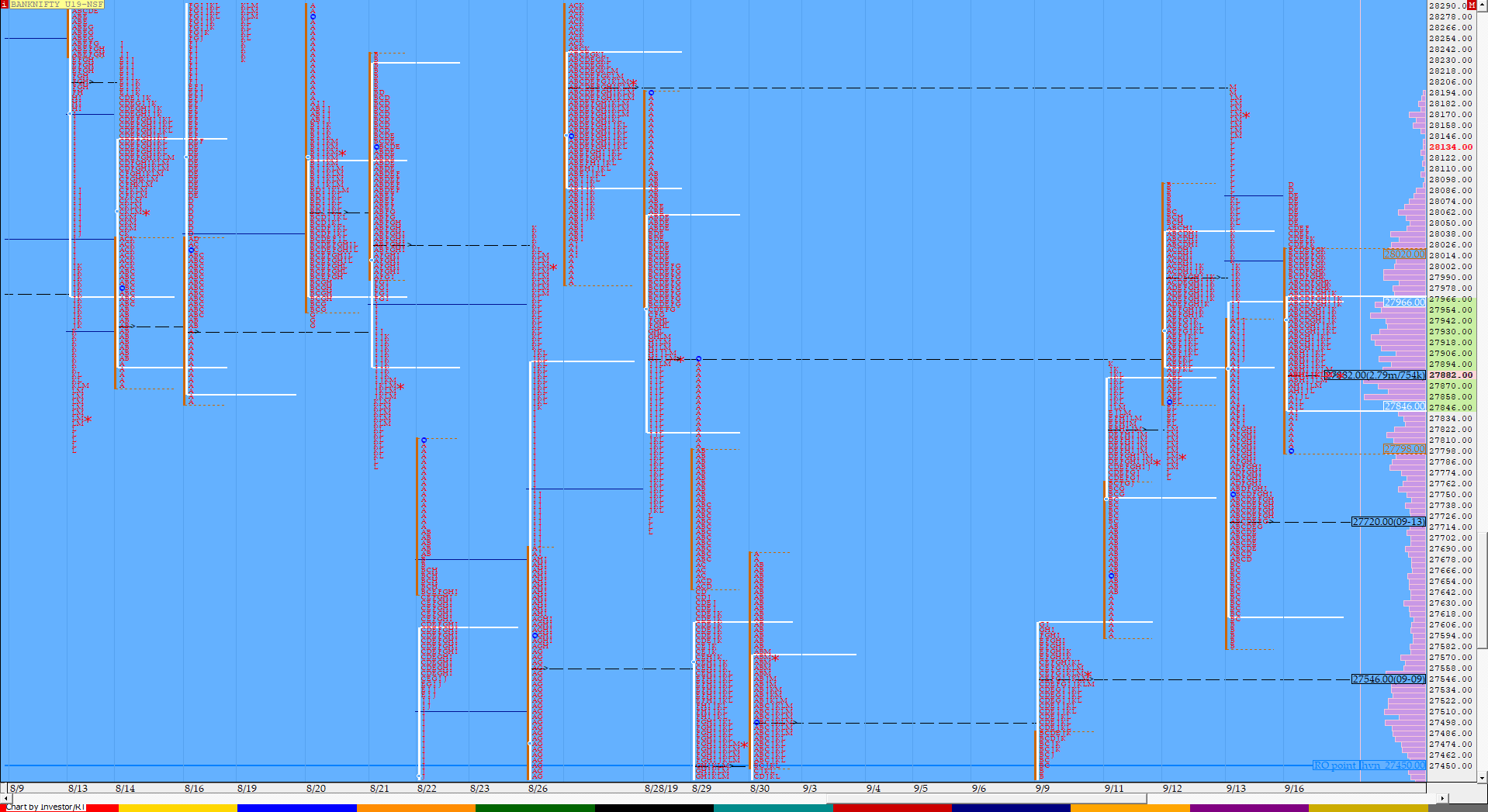 Market Profile Analysis dated 16th September 3