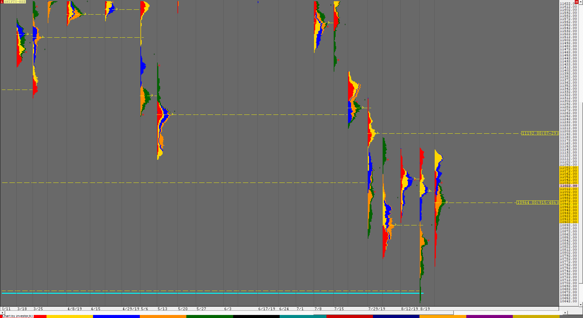 Weekly charts (26th to 30th August) and Market Profile Analysis 2