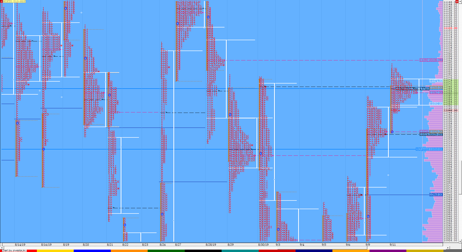 Market Profile Analysis dated 11th September 2