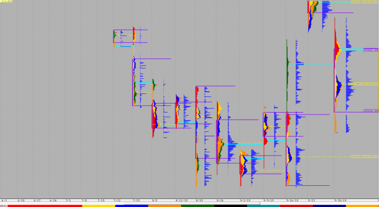 Weekly charts (30th September to 4th October) and Market Profile Analysis 1