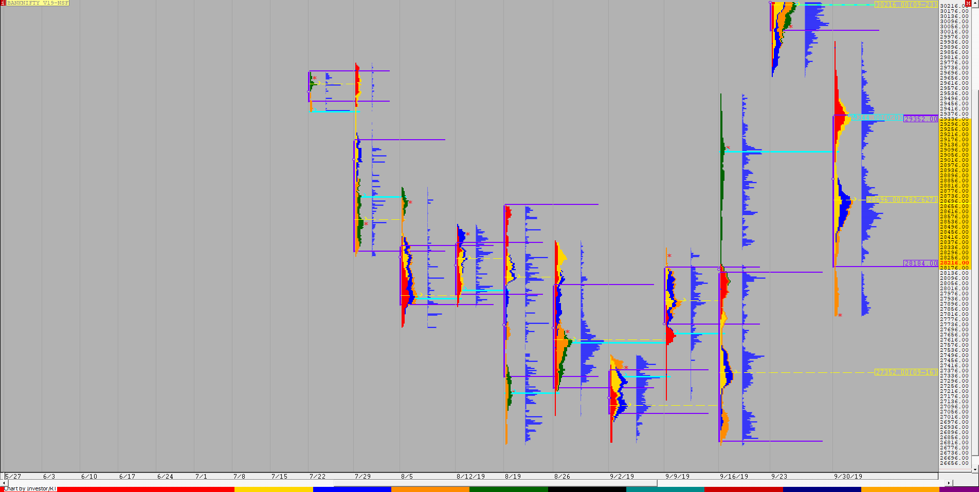 Weekly charts (30th September to 4th October) and Market Profile Analysis 5