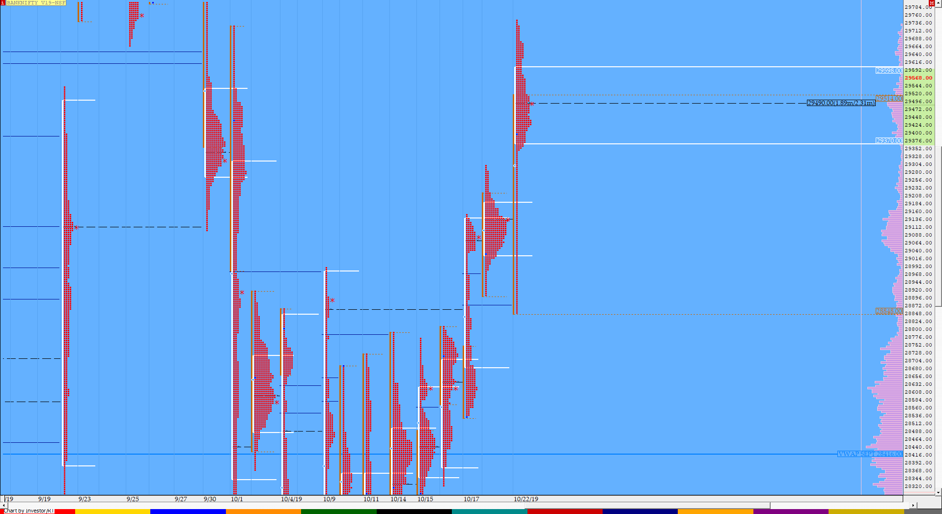 Market Profile Analysis dated 22nd October 3