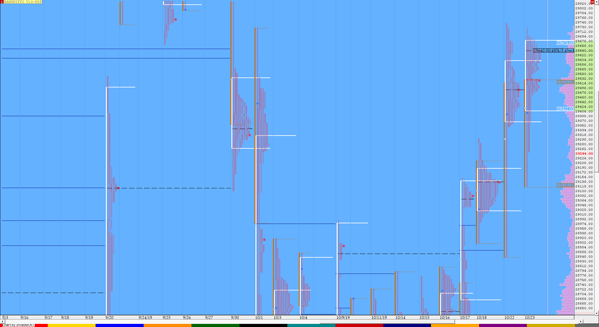Market Profile Analysis dated 23rd October 3