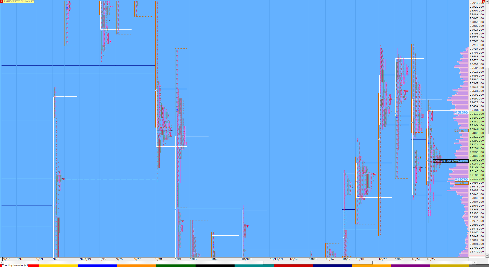 Market Profile Analysis dated 25th October 3