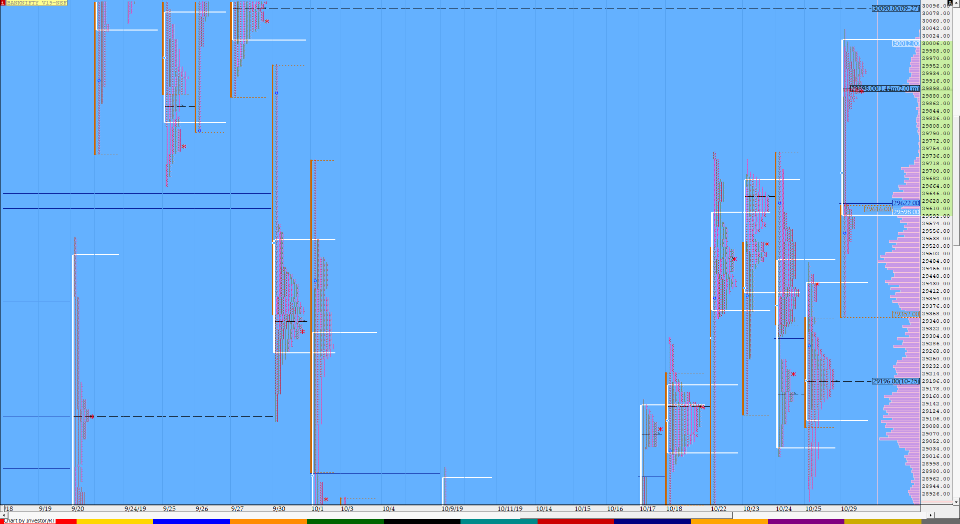 Market Profile Analysis dated 29th October 3