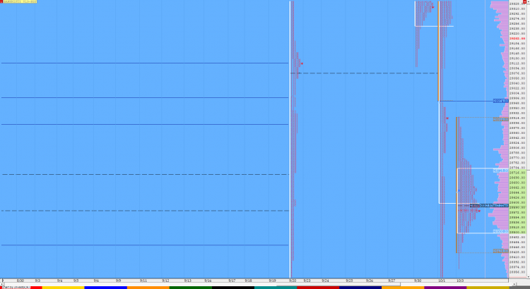 Market Profile Analysis dated 3rd October 1