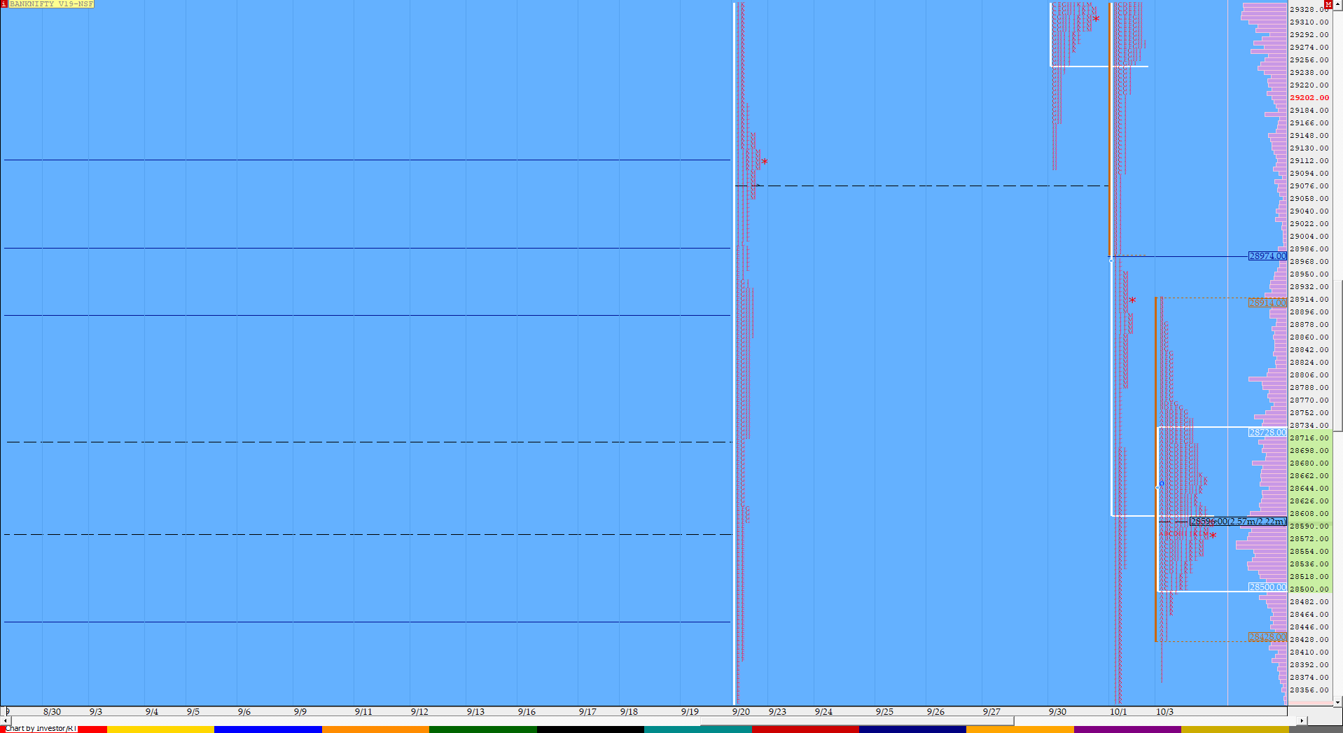 Market Profile Analysis dated 3rd October 3