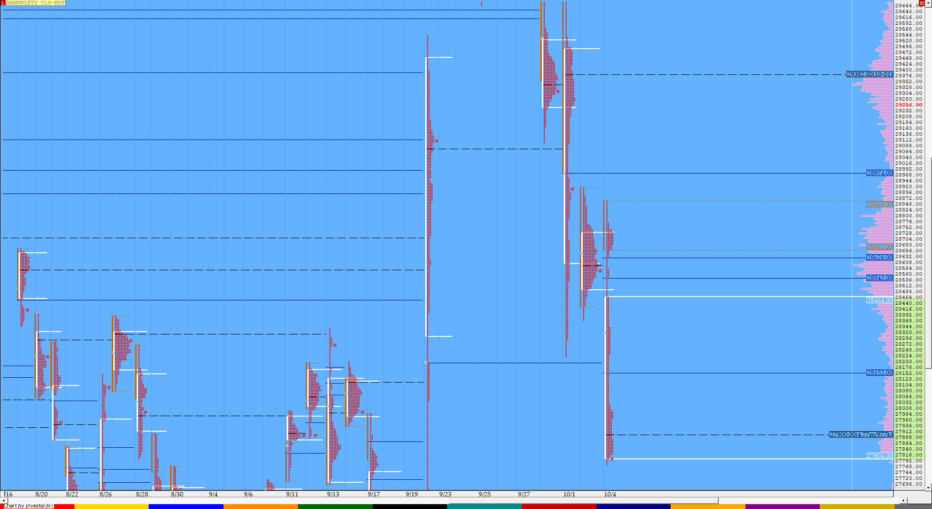 Market Profile Analysis dated 4th October 3