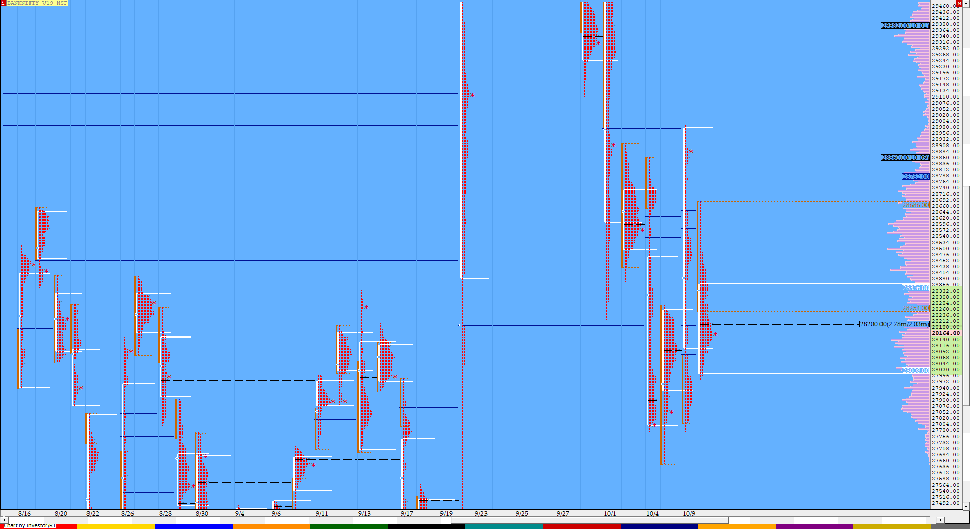 Market Profile Analysis dated 10th October 3