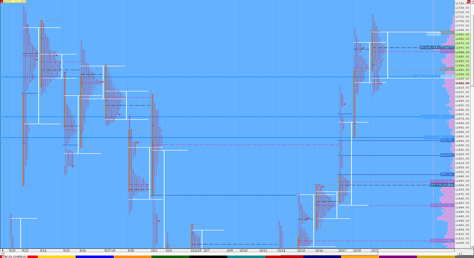 Market Profile Analysis dated 22nd October 2
