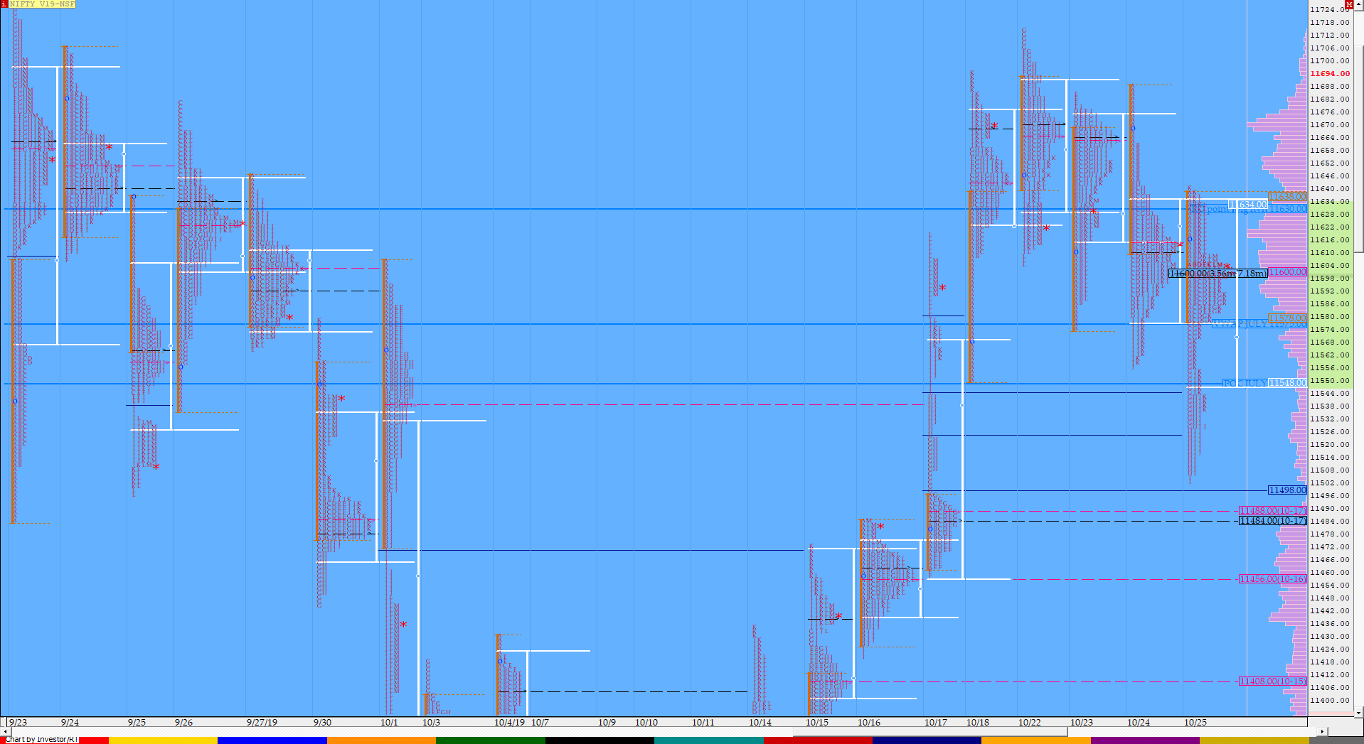 Market Profile Analysis dated 25th October 2