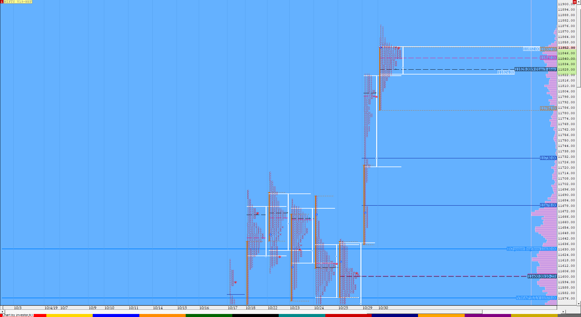 Market Profile Analysis dated 30th October 2