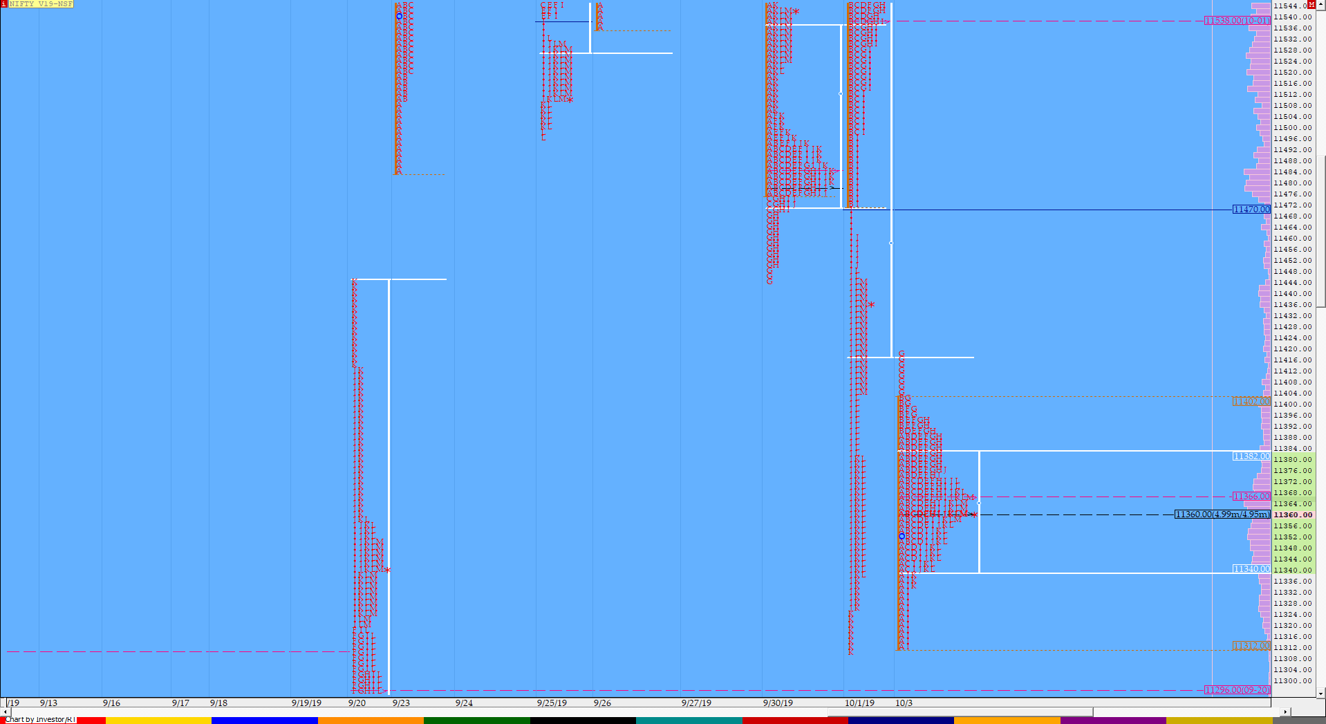 Market Profile Analysis dated 3rd October 2