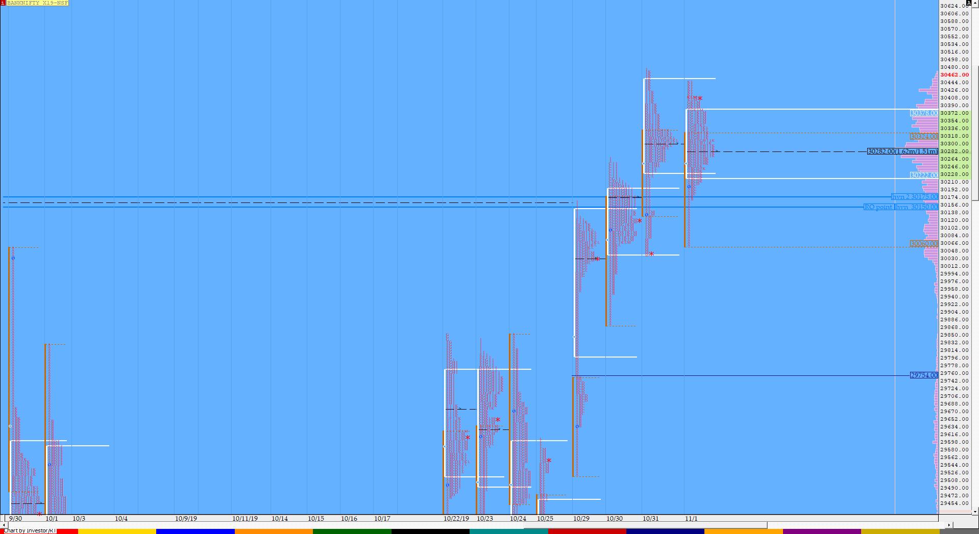 Market Profile Analysis dated 1st November 3