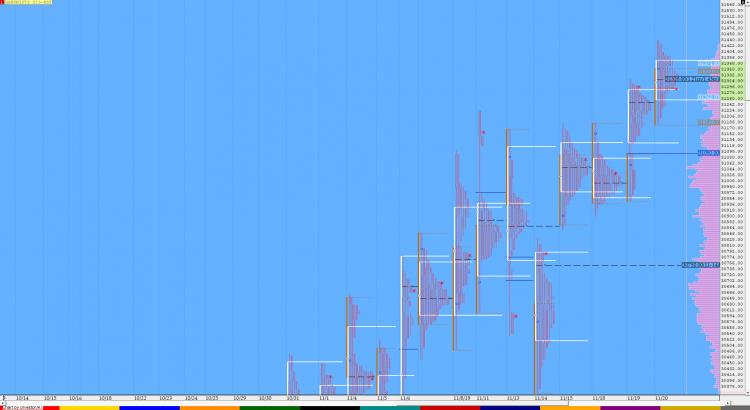 Market Profile Analysis dated 20th November 1