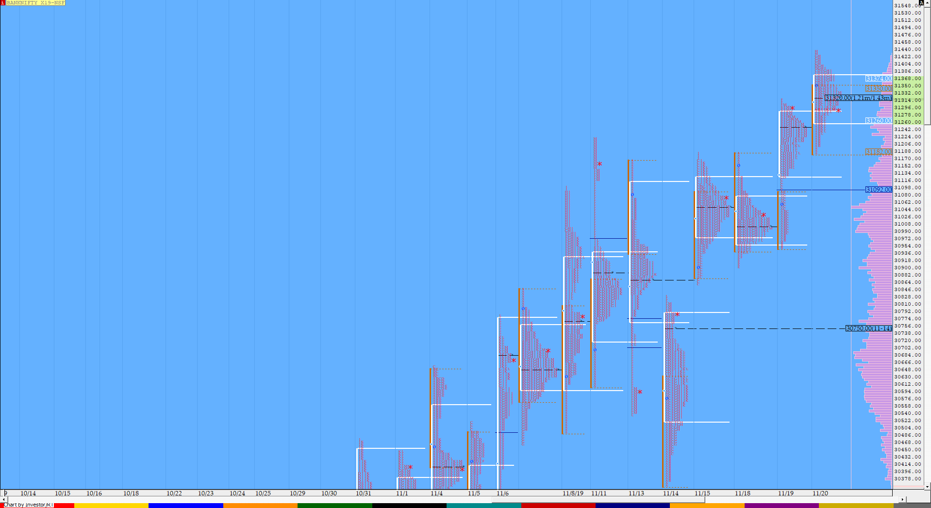 Market Profile Analysis dated 20th November 3