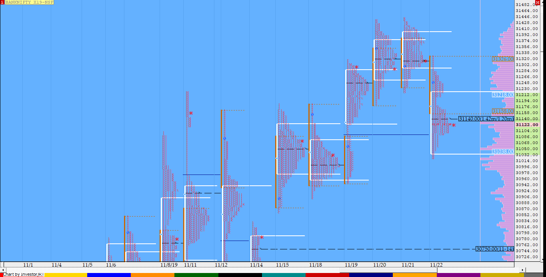 Market Profile Analysis dated 22nd November 3