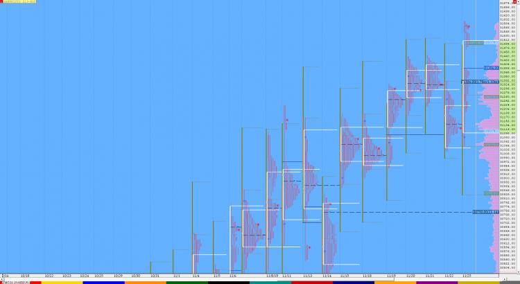 Market Profile Analysis dated 25th November 12