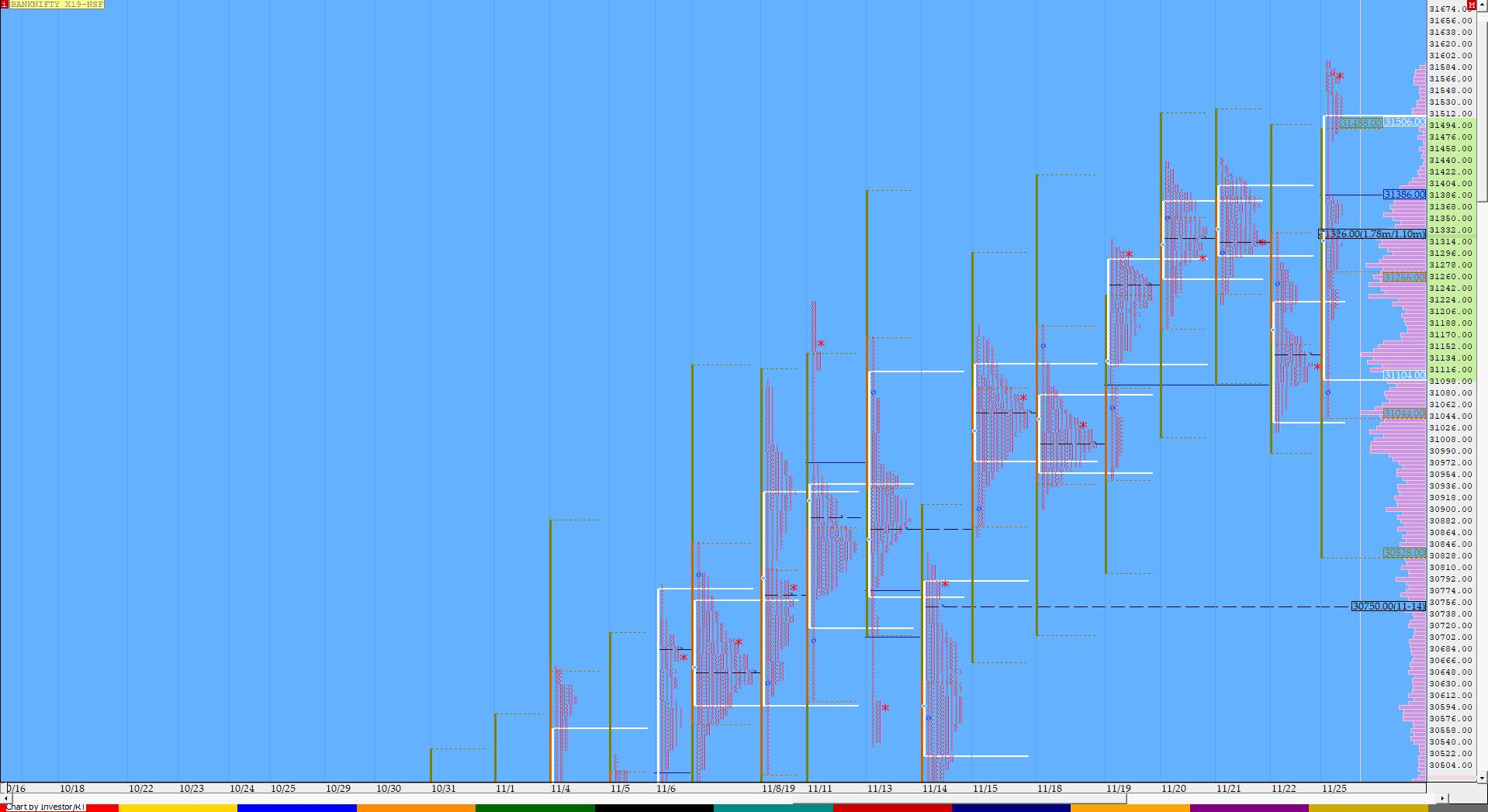 Market Profile Analysis dated 25th November 3