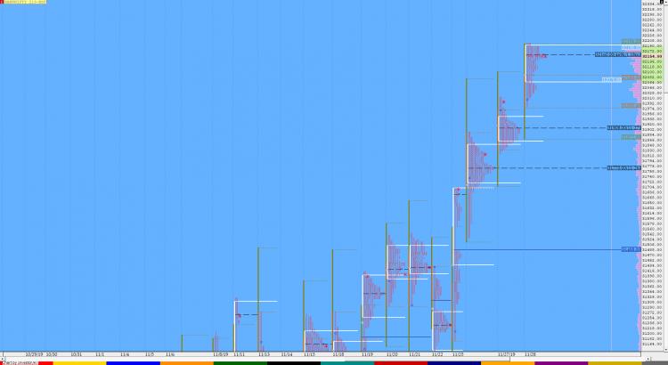 Market Profile Analysis dated 28th November 17