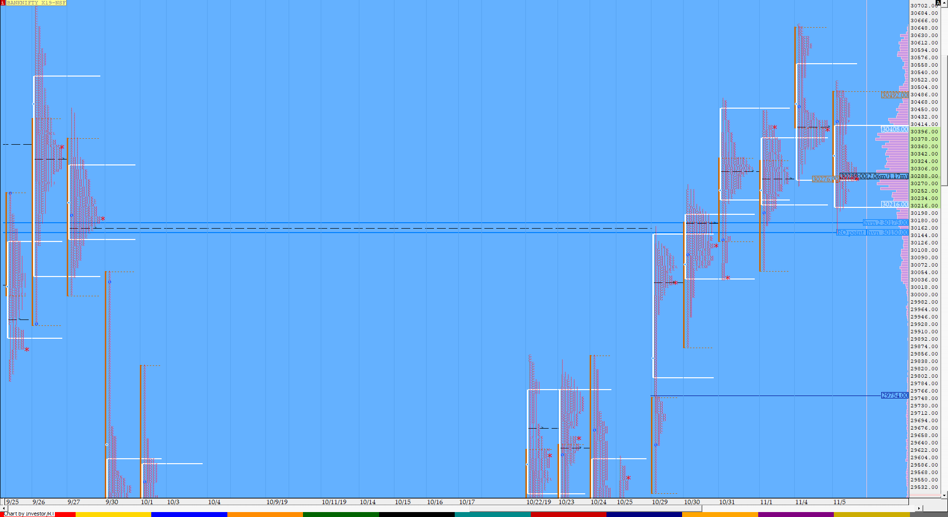 Market Profile Analysis dated 5th November 3