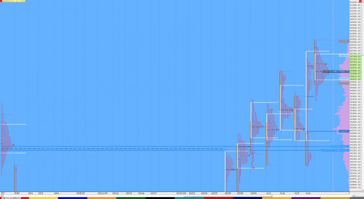 Market Profile Analysis dated 7th November 1
