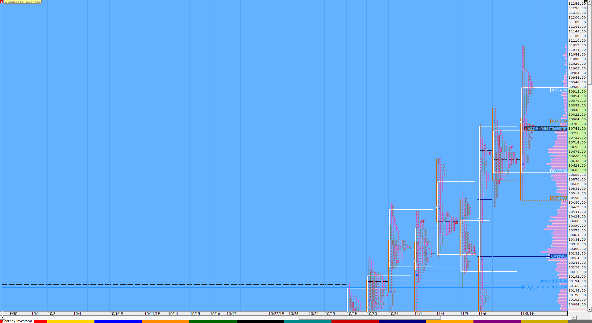 Market Profile Analysis dated 8th November 3