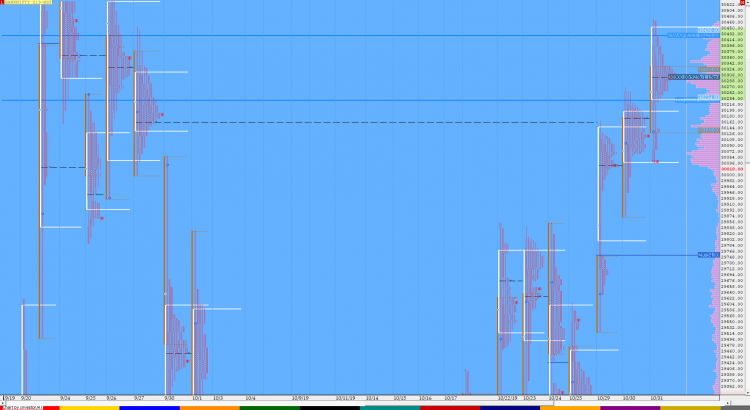 Market Profile Analysis dated 31st October 1