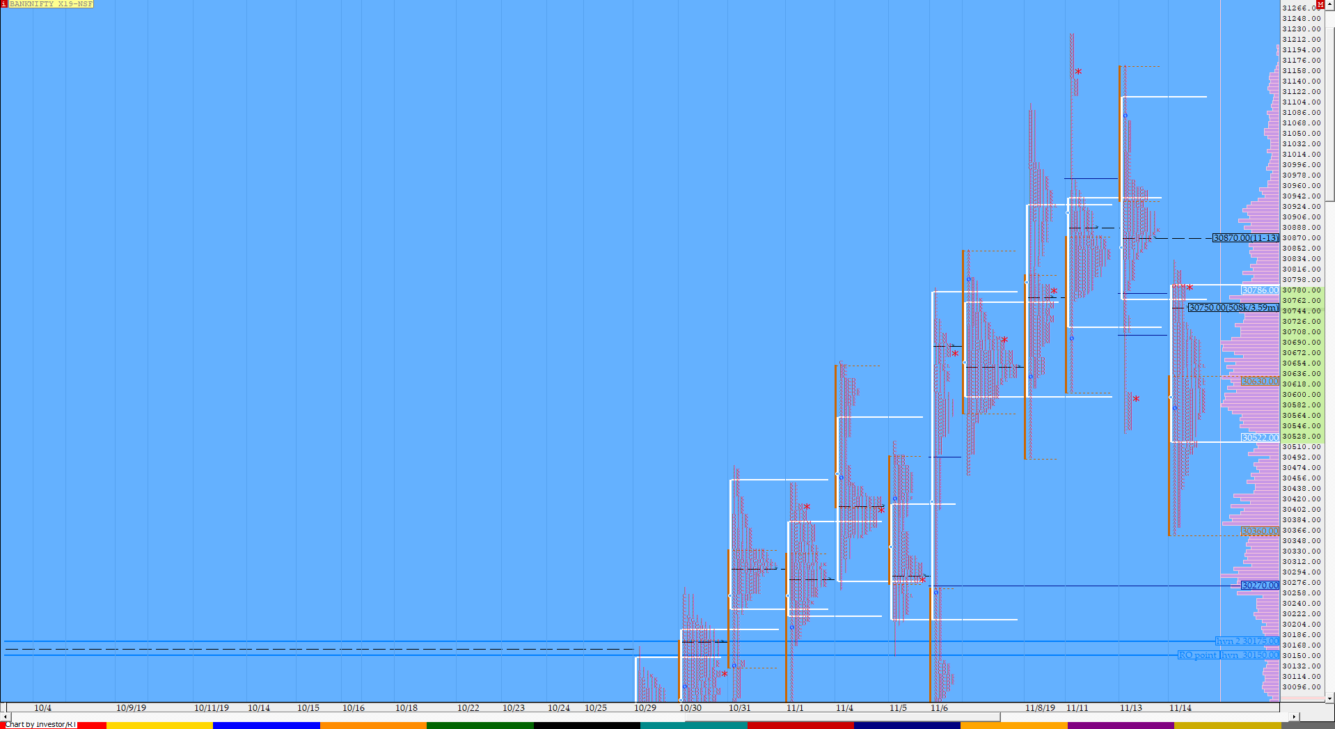 Market Profile Analysis dated 14th November 3