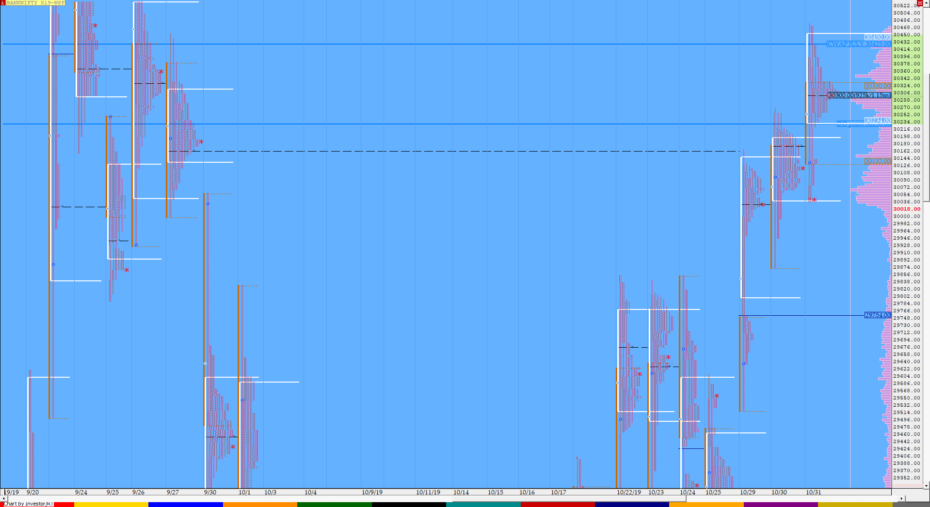 Market Profile Analysis dated 31st October 3
