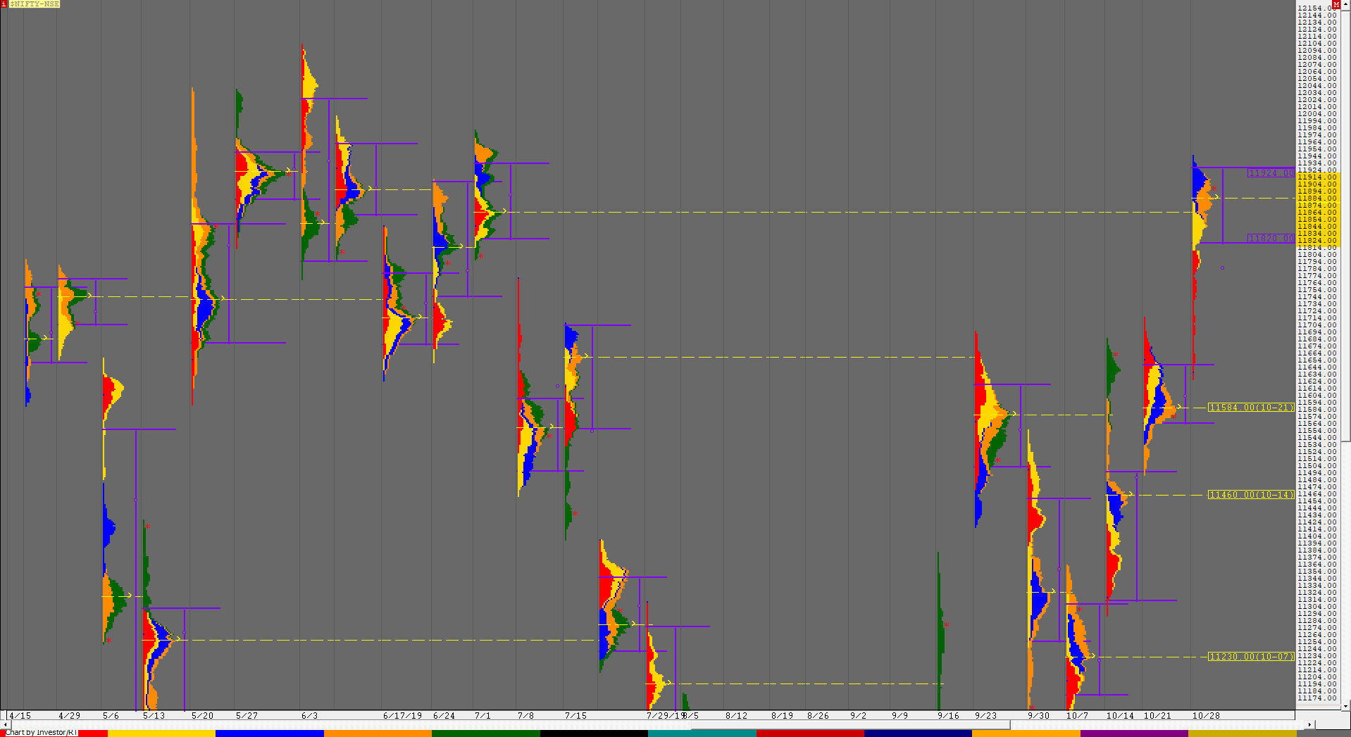 Weekly charts (29th October to 01st November) and Market Profile Analysis 2