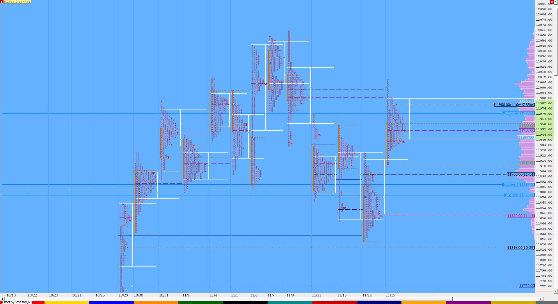 Market Profile Analysis dated 15th November 2