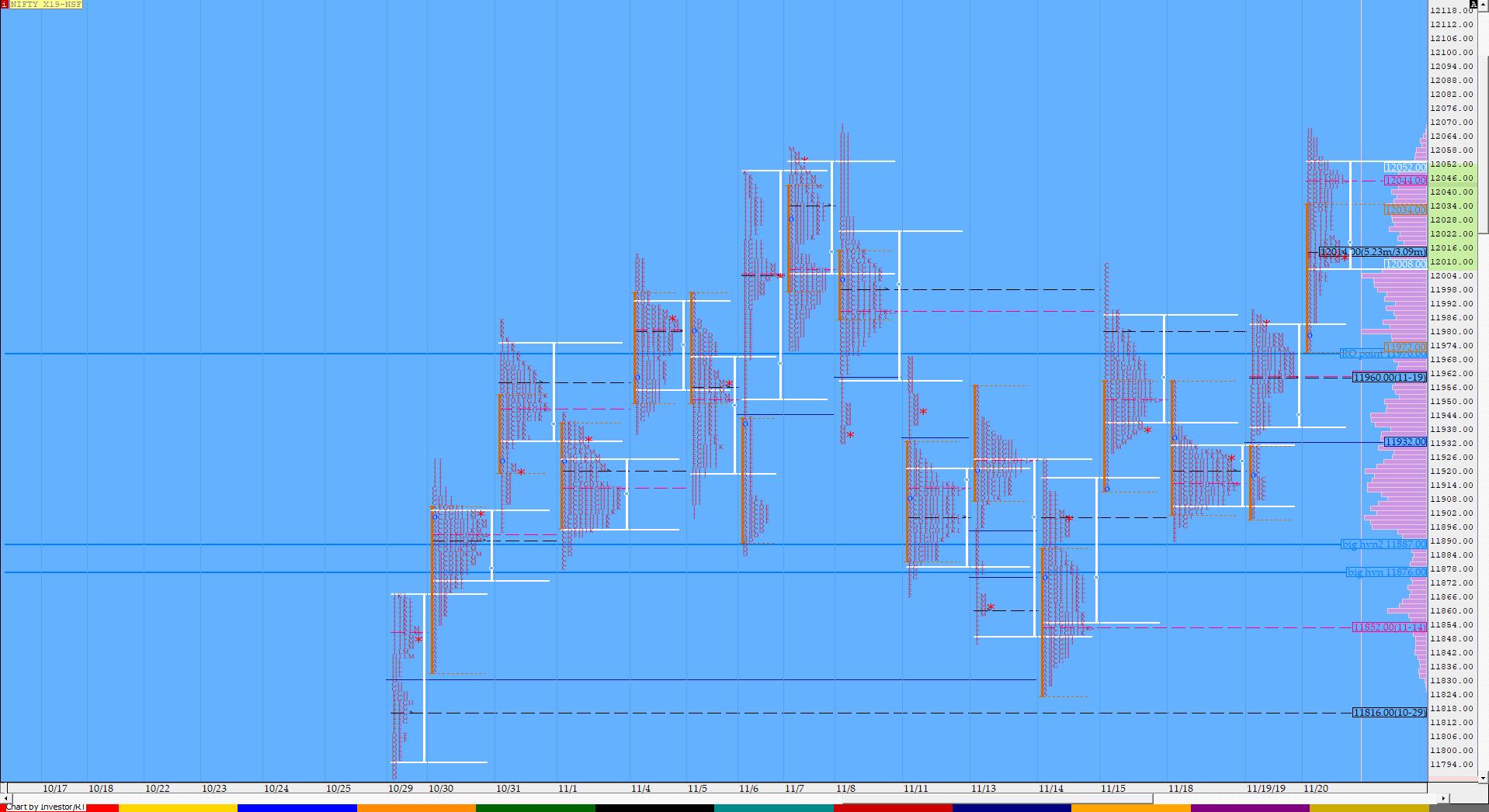 Market Profile Analysis dated 20th November 2