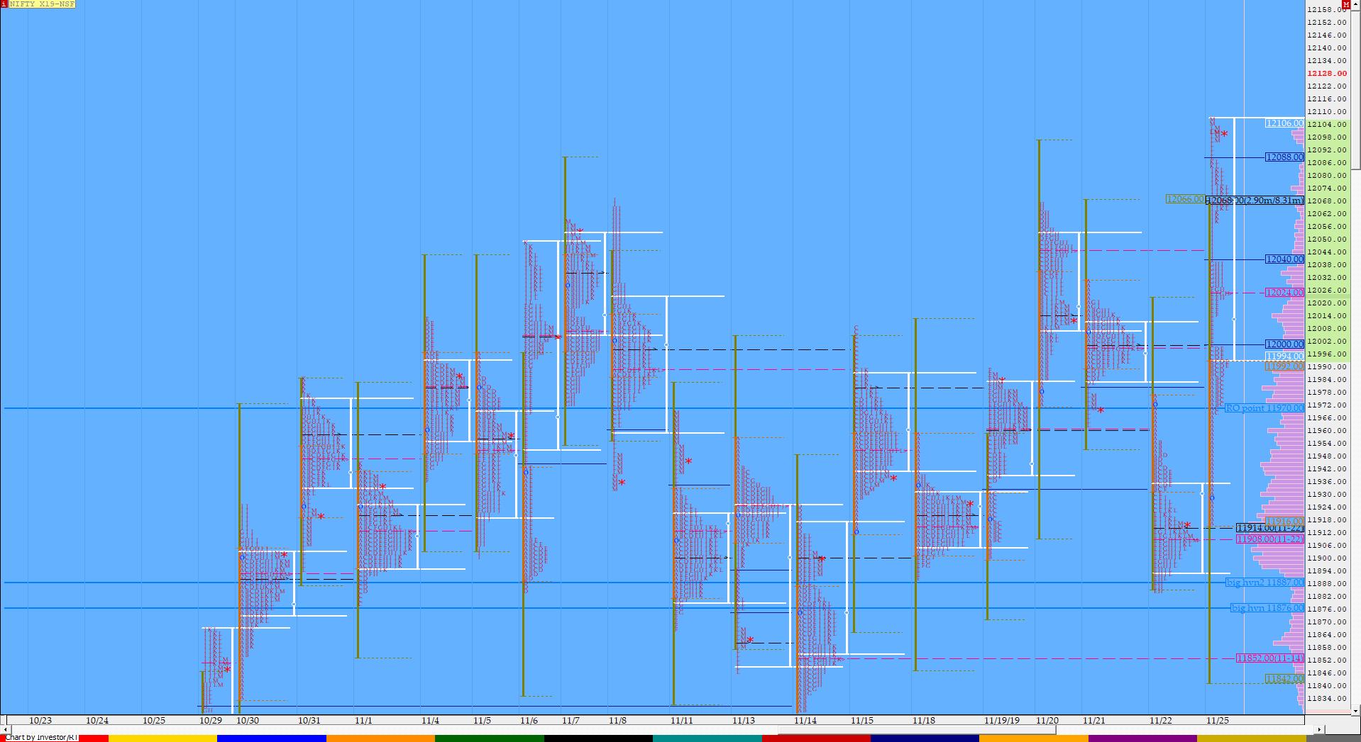 Market Profile Analysis dated 25th November 2