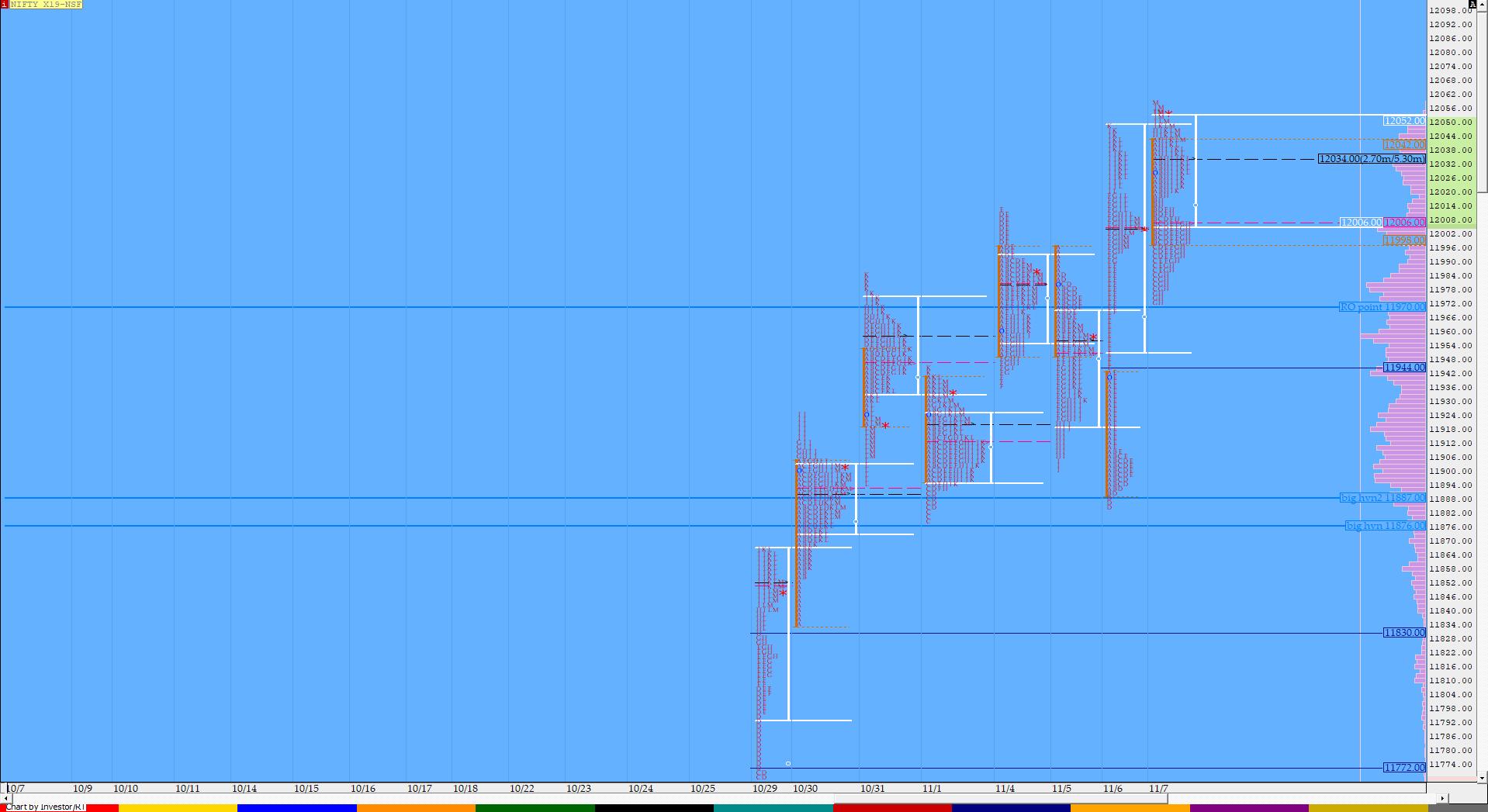 Market Profile Analysis dated 7th November 2