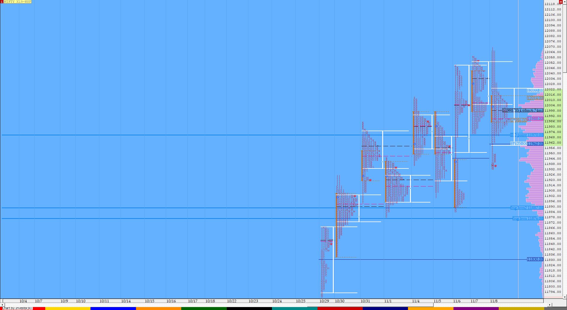 Market Profile Analysis dated 8th November 2