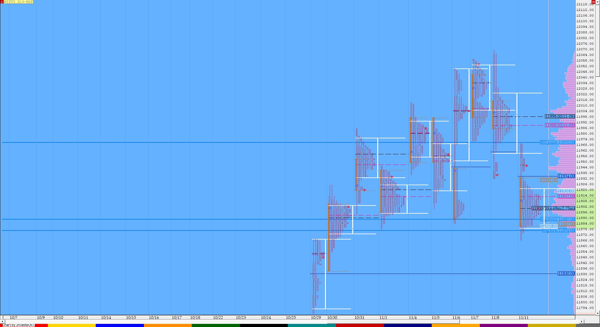 Market Profile Analysis dated 11th November 2