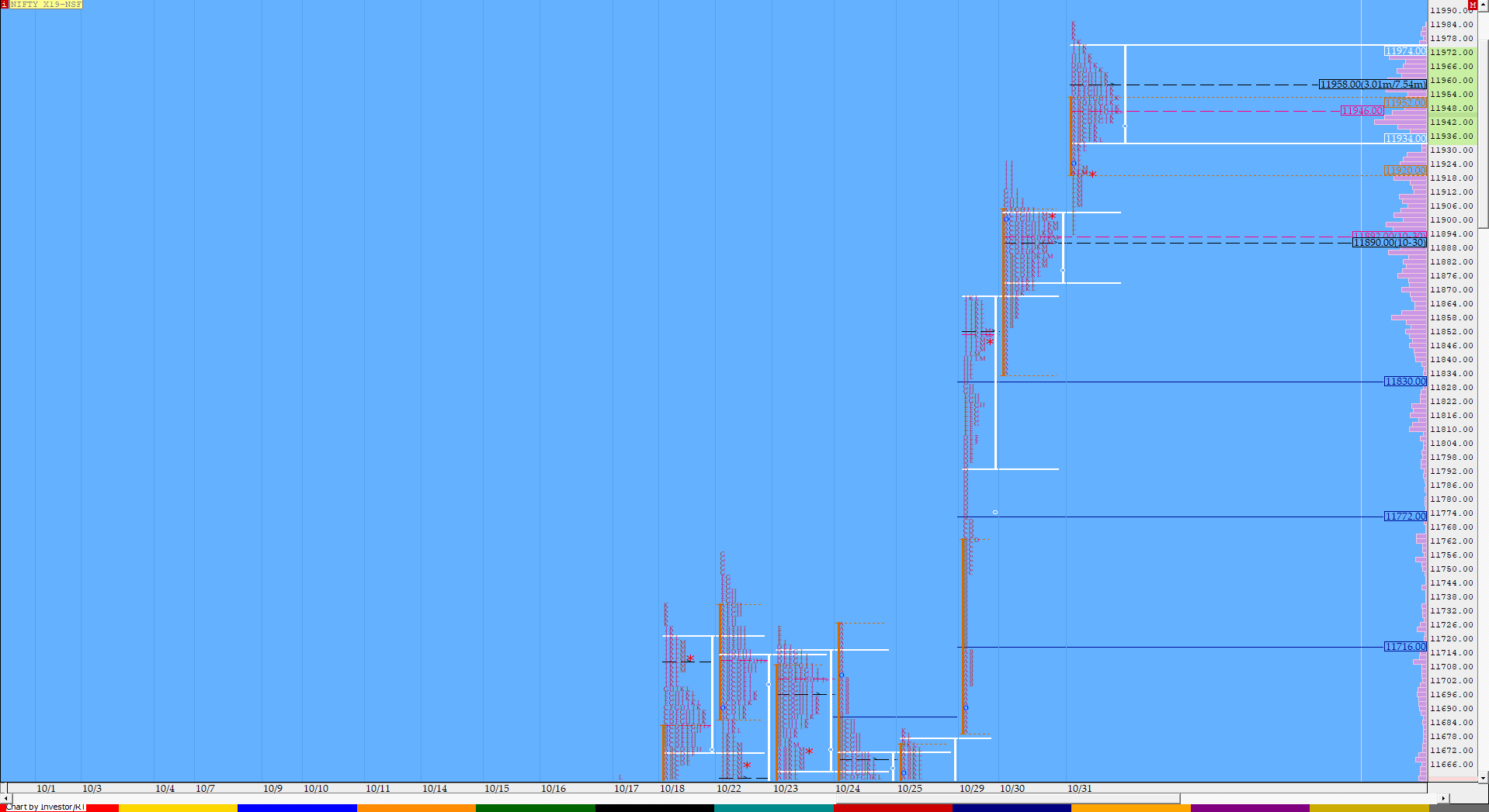 Market Profile Analysis dated 31st October 2