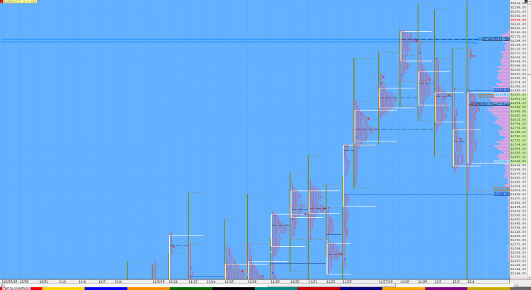 Market Profile Analysis dated 04th December 1