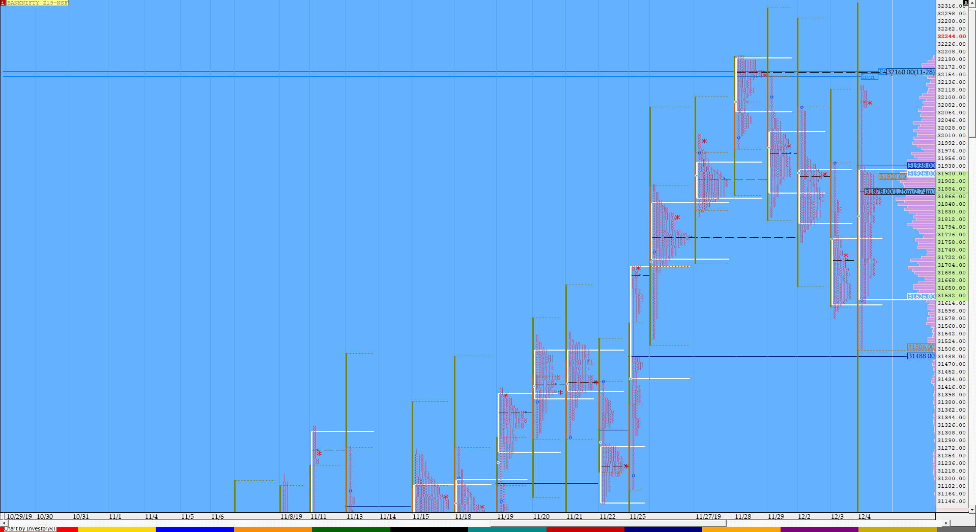 Market Profile Analysis dated 04th December 3