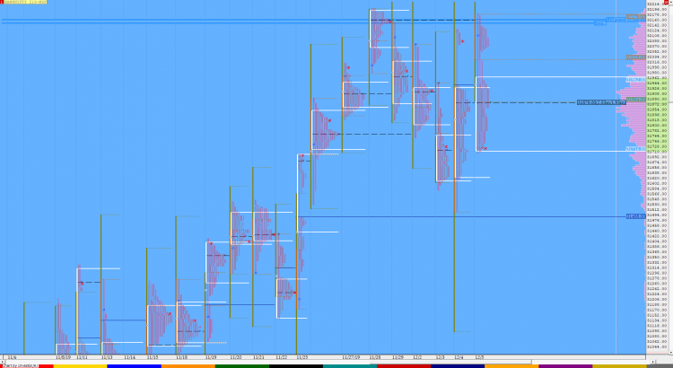 Market Profile Analysis dated 05th December 4