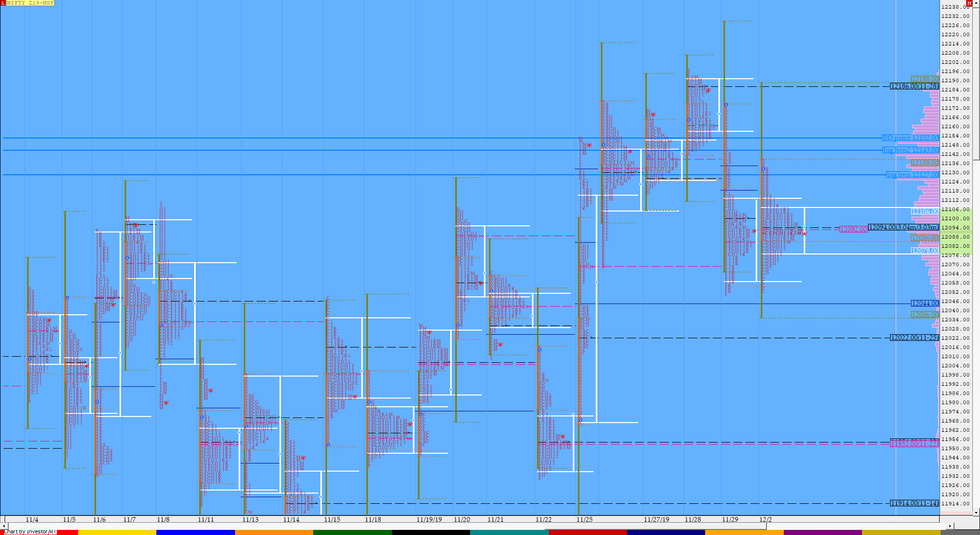 Market Profile Analysis dated 02nd December 2